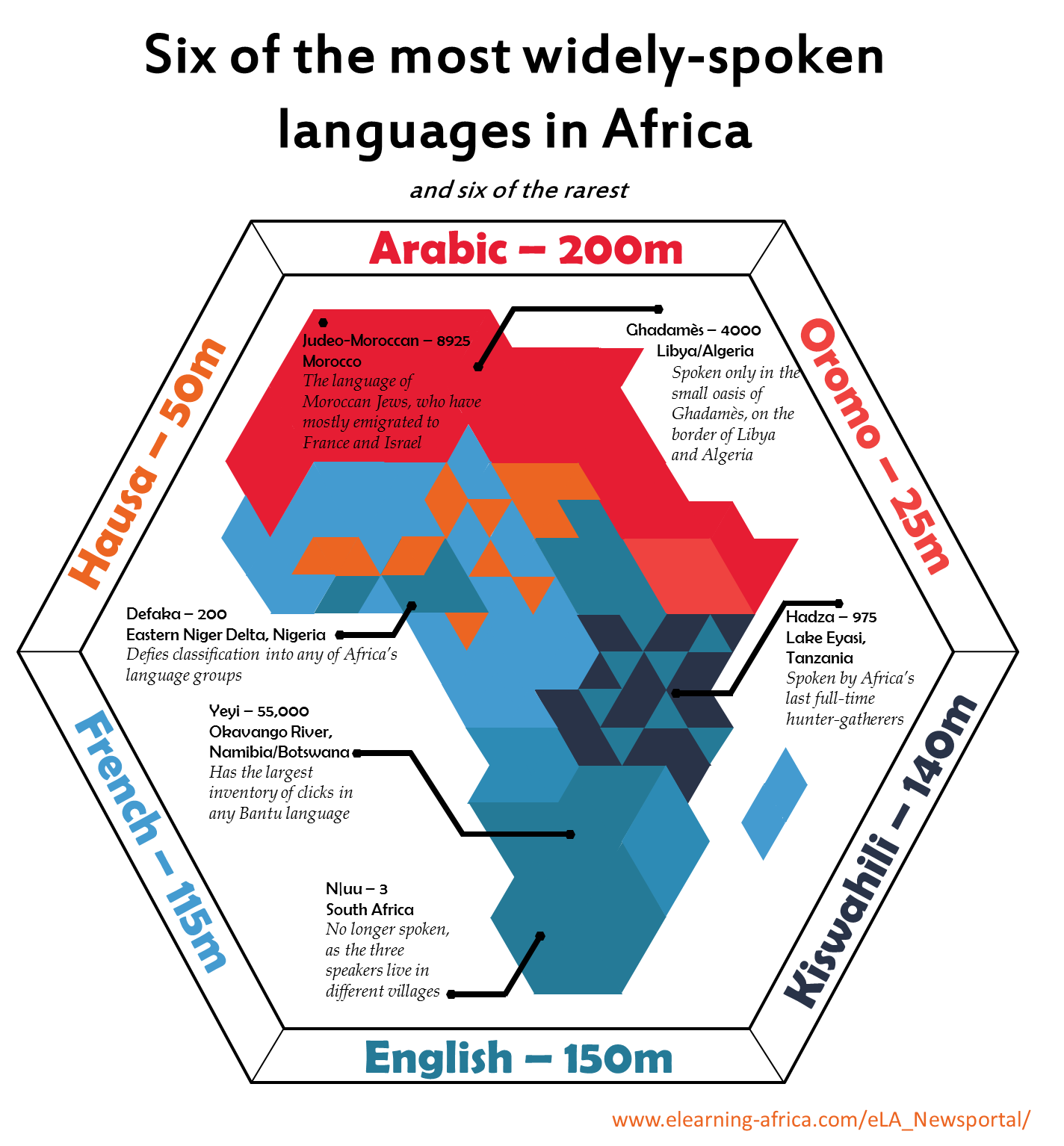 Linguisten De Six Of The Most Widely Spoken Languages Of Africa