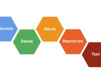 Source: The Design Thinking Process by Stanford Design School