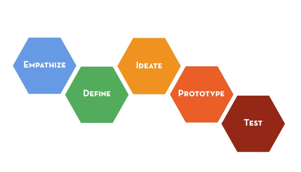 The Design Thinking Process by Stanford Design School