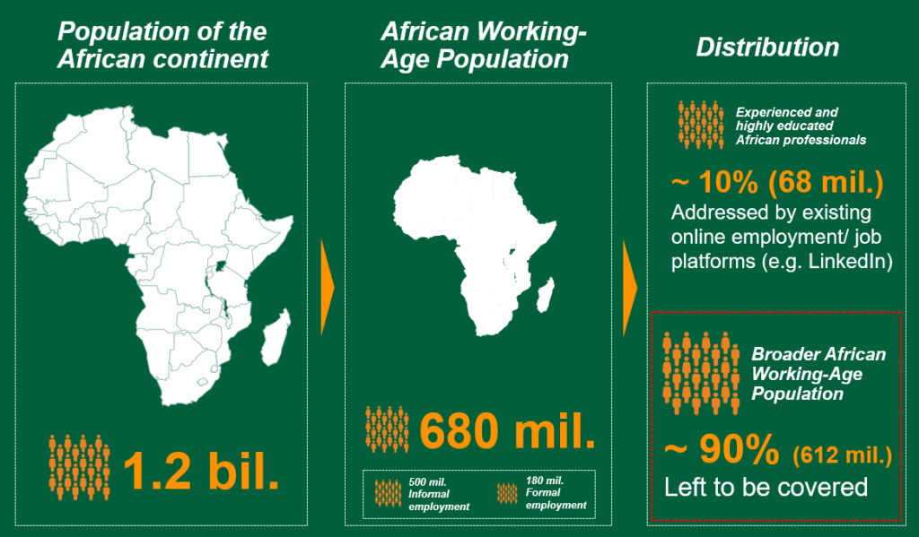 African Employment Markets: Highly Fragmented and Lacking Transparency