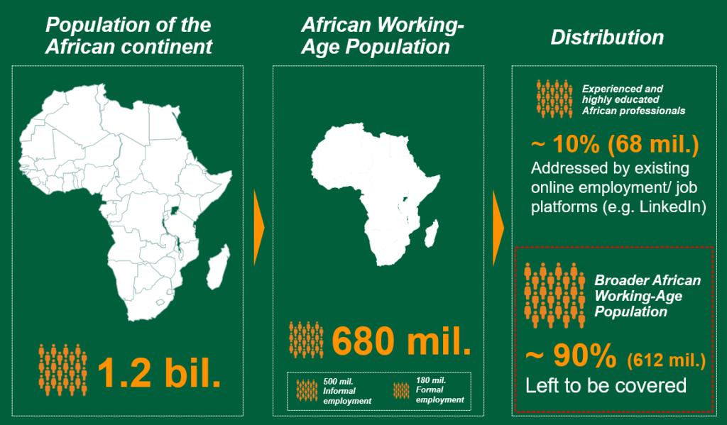 Conjoncture : les marchés africains de l'emploi très fragmentés et opaques